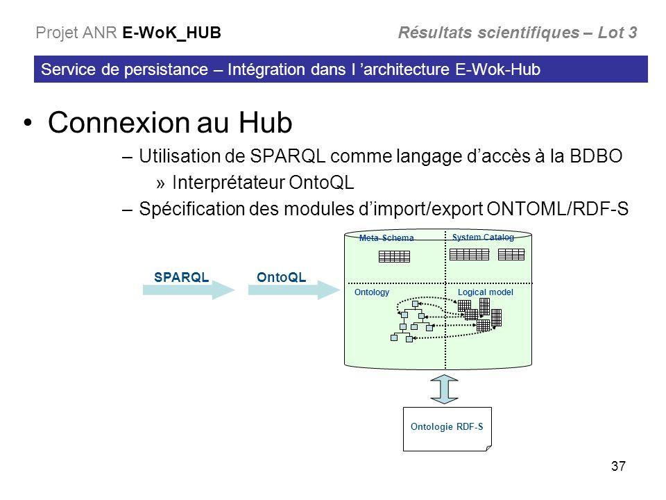 Connexion au Hub Utilisation de SPARQL comme langage d'accès à la BDBO