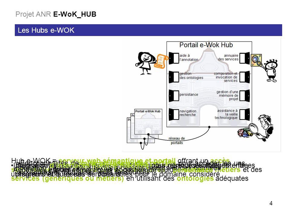 Projet ANR E-WoK_HUB Les Hubs e-WOK.