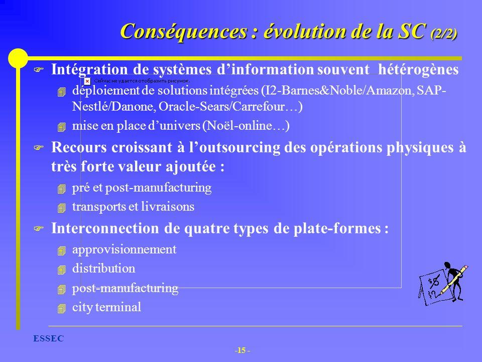 Conséquences : évolution de la SC (2/2)