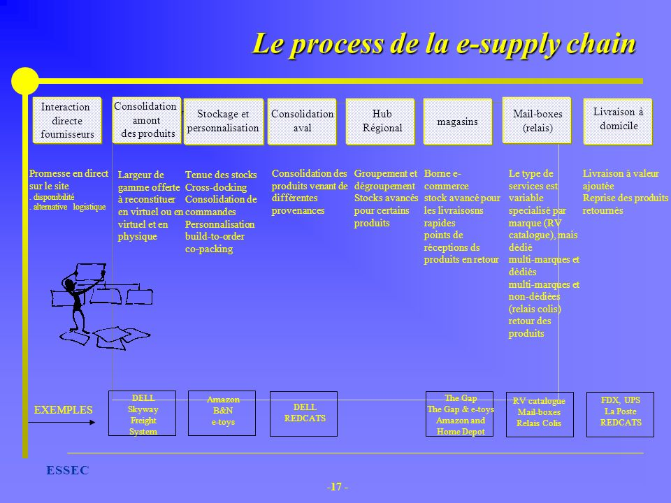 Le process de la e-supply chain