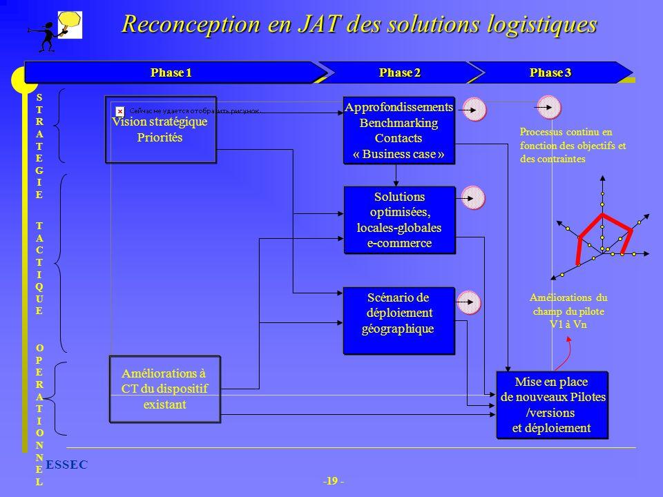 Reconception en JAT des solutions logistiques