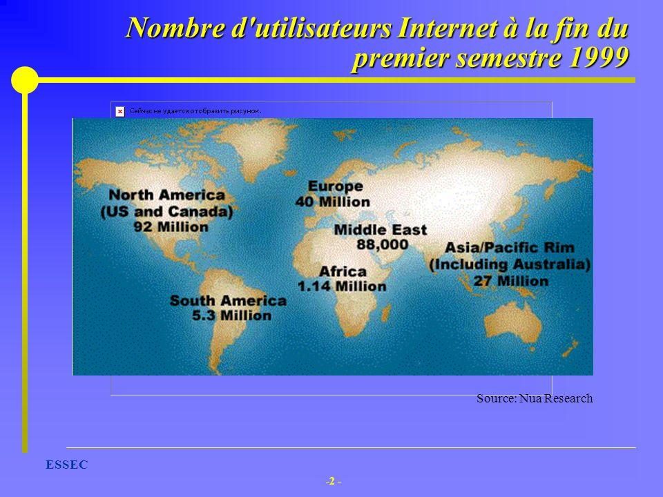 Nombre d utilisateurs Internet à la fin du premier semestre 1999