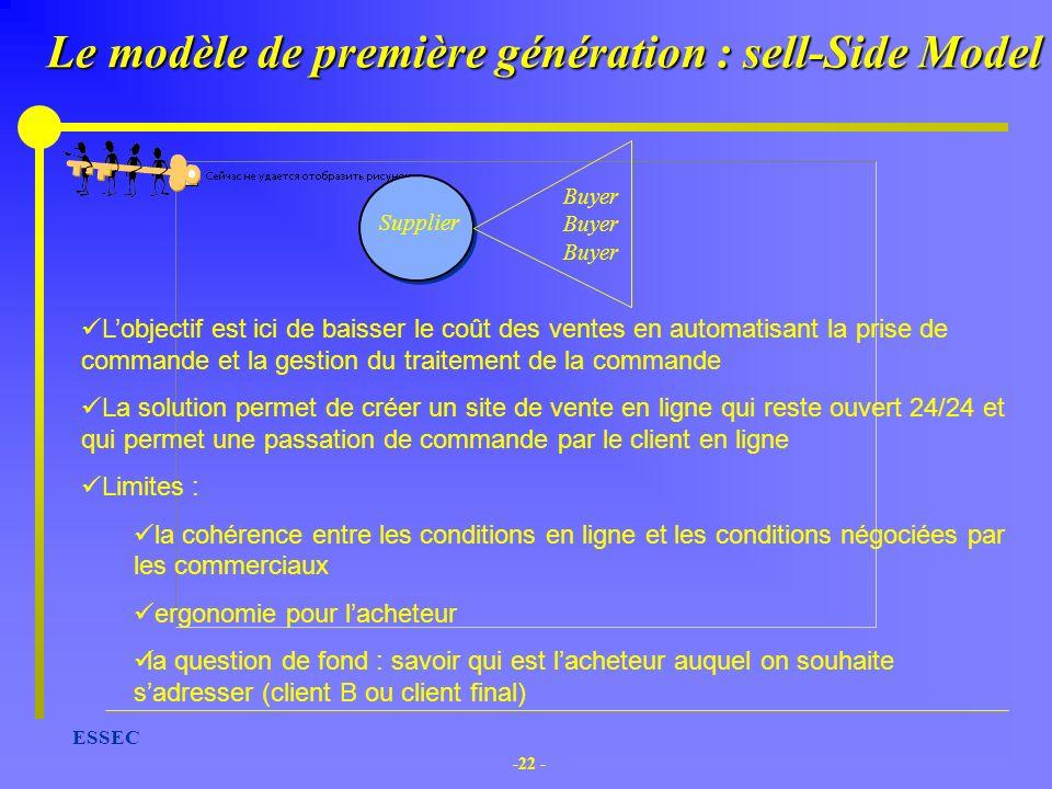 Le modèle de première génération : sell-Side Model