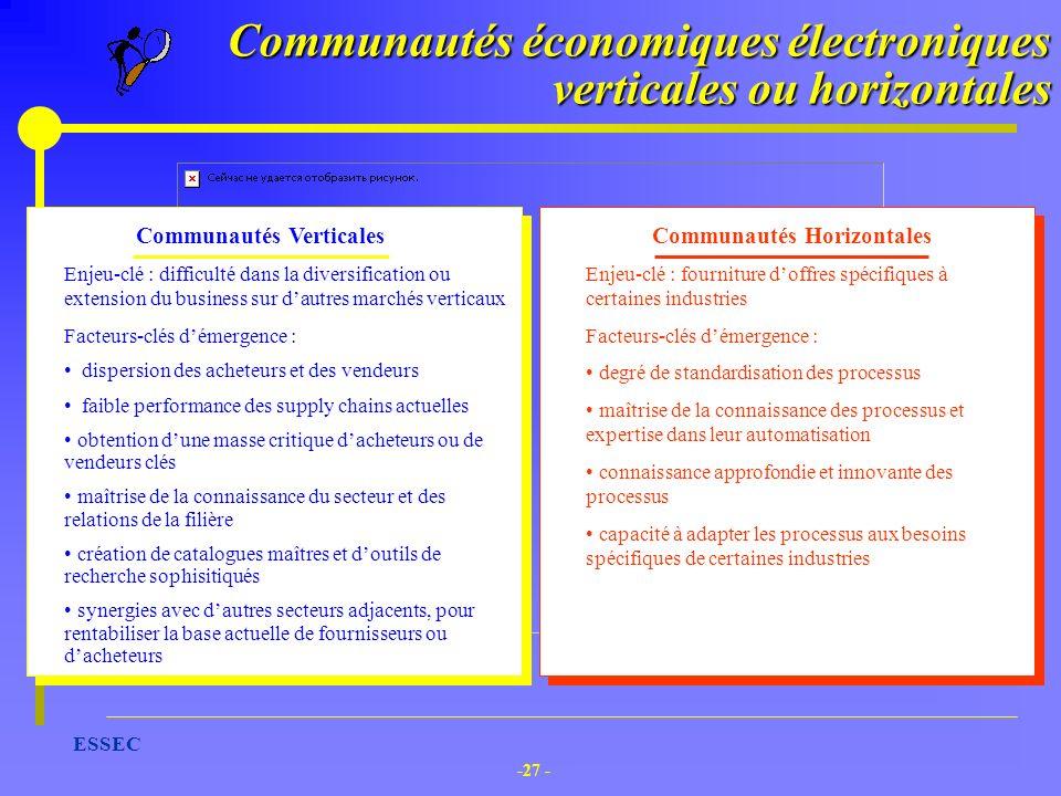 Communautés économiques électroniques verticales ou horizontales