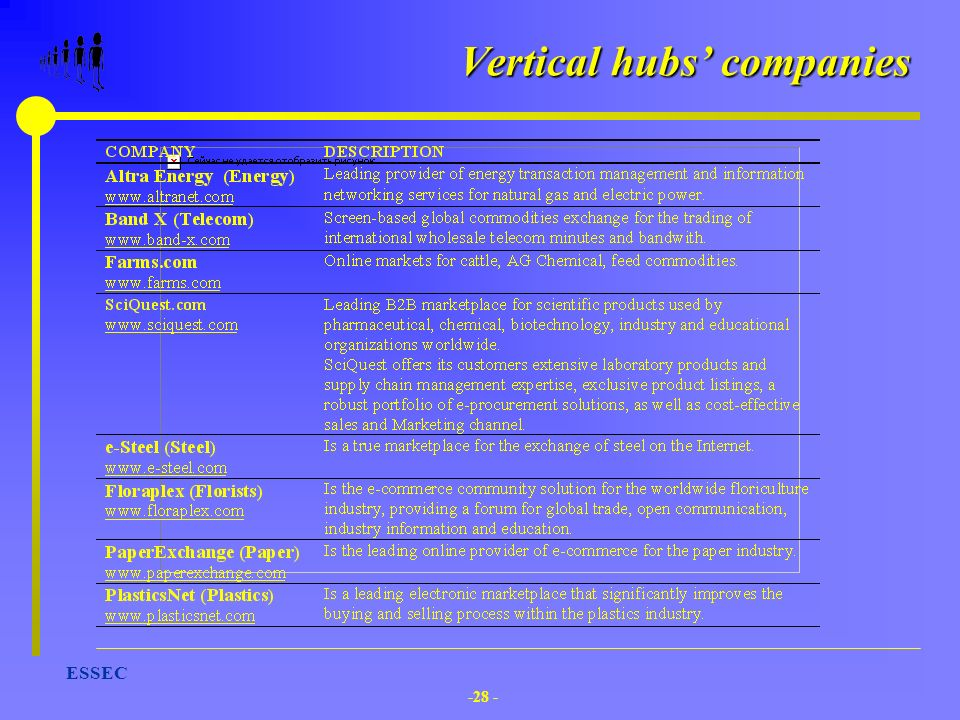Vertical hubs' companies