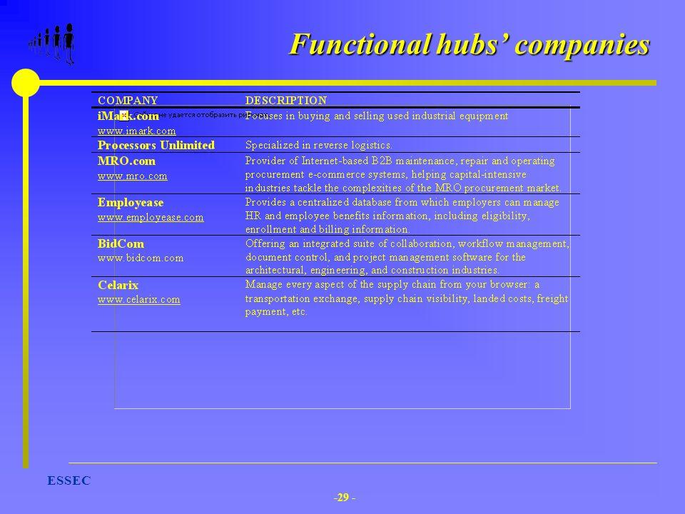 Functional hubs' companies