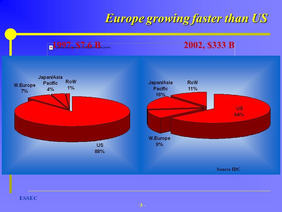 Europe growing faster than US