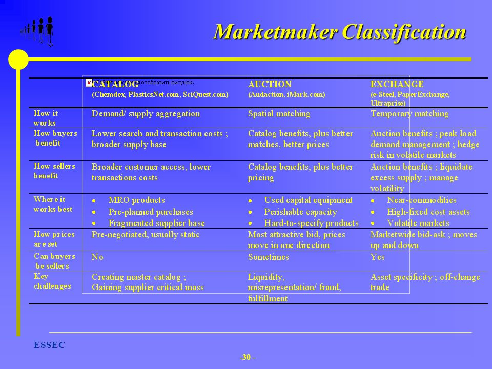 Marketmaker Classification