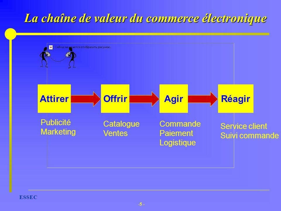 La chaîne de valeur du commerce électronique