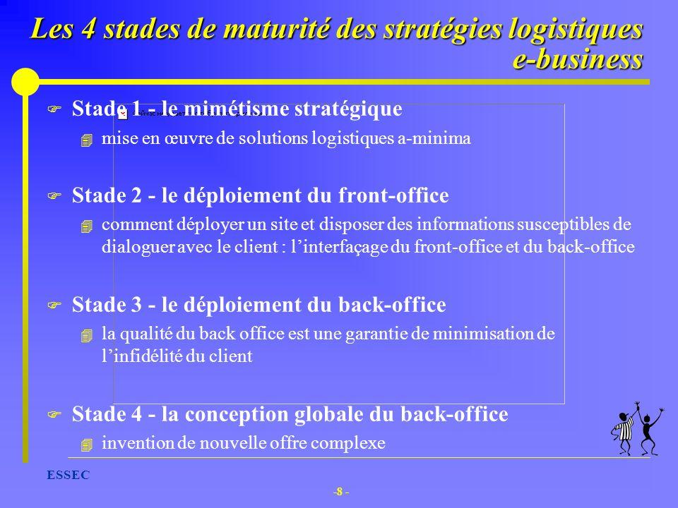 Les 4 stades de maturité des stratégies logistiques e-business