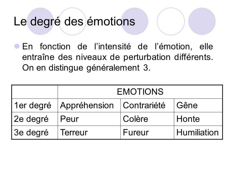 Le degré des émotions En fonction de l'intensité de l'émotion, elle entraîne des niveaux de perturbation différents. On en distingue généralement 3.
