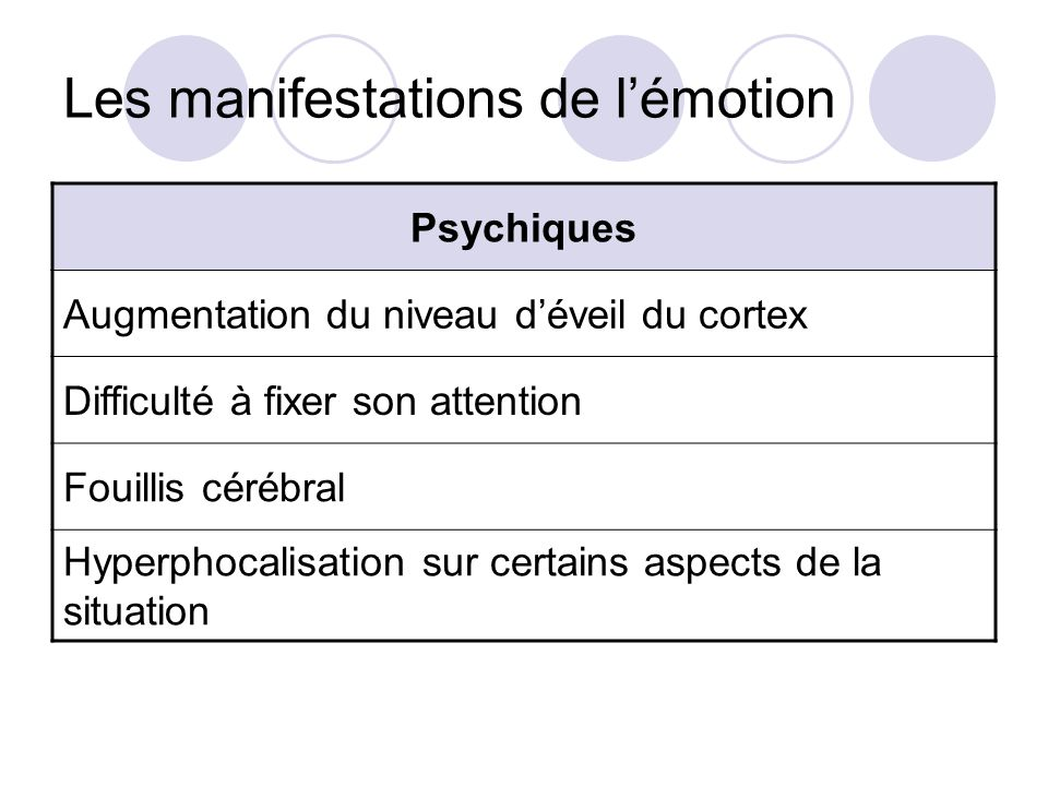 Les manifestations de l'émotion