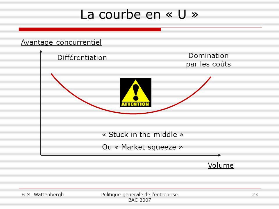 La courbe en « U » Avantage concurrentiel Domination par les coûts