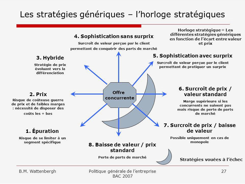 Les stratégies génériques – l'horloge stratégiques
