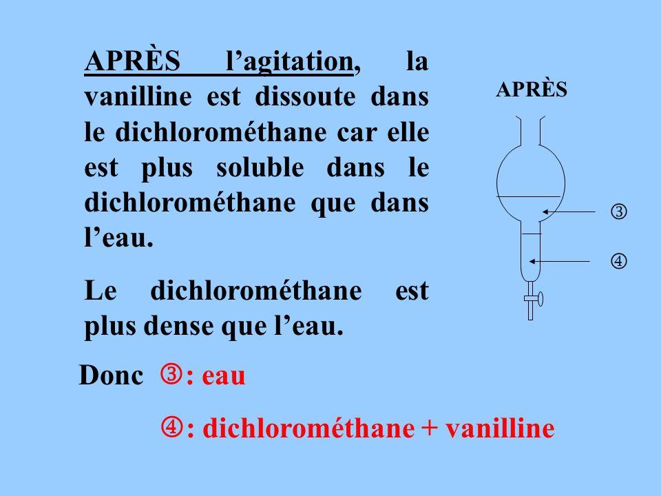 Le dichlorométhane est plus dense que l'eau.