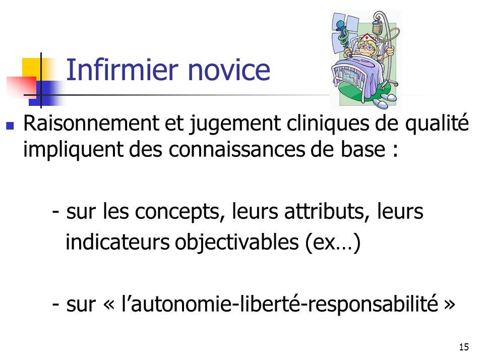 Infirmier noviceRaisonnement et jugement cliniques de qualité impliquent des connaissances de base :