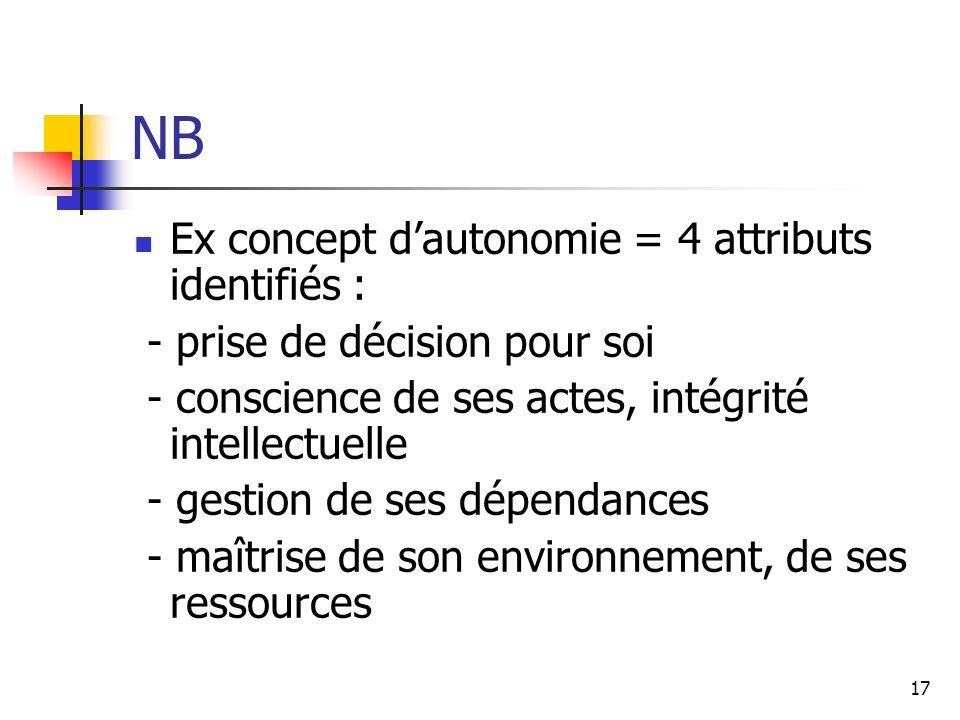 NB Ex concept d'autonomie = 4 attributs identifiés :