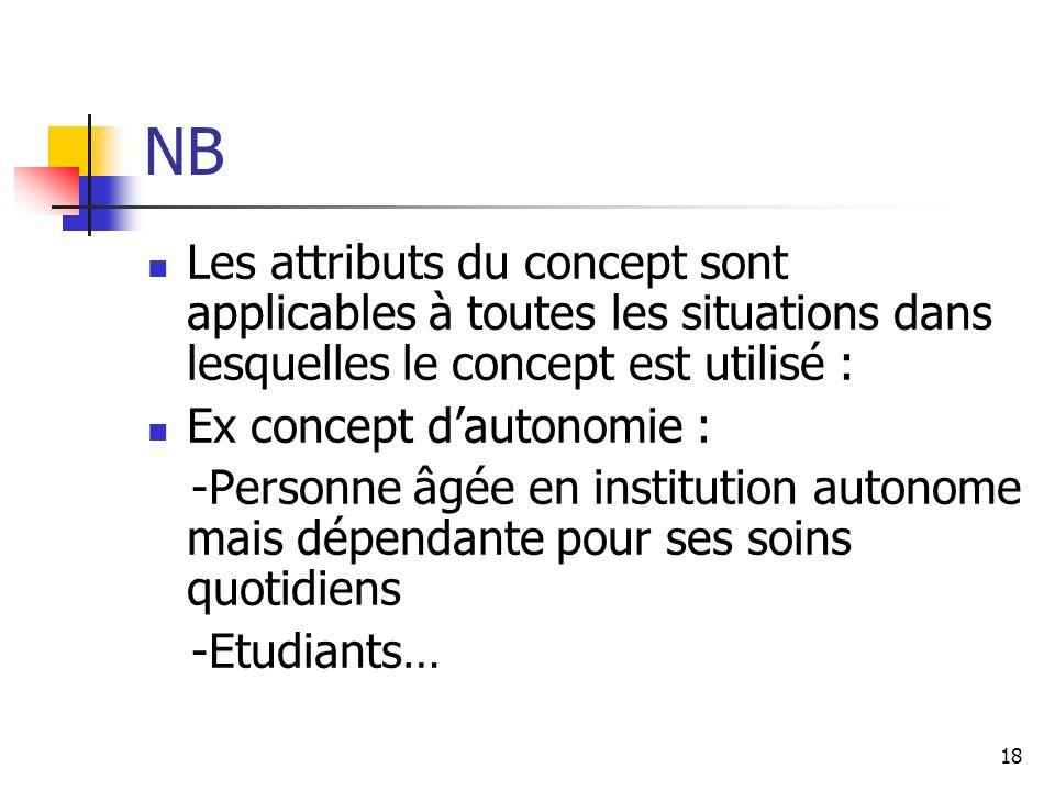 NB Les attributs du concept sont applicables à toutes les situations dans lesquelles le concept est utilisé :