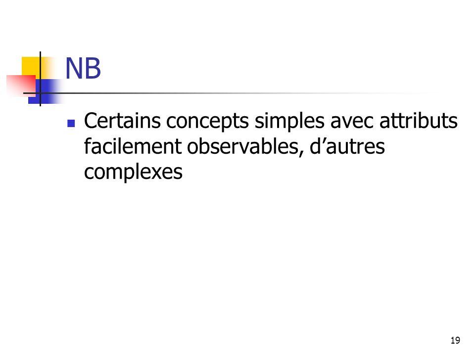 NB Certains concepts simples avec attributs facilement observables, d'autres complexes