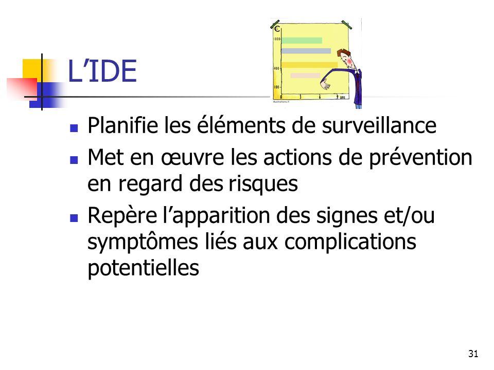 L'IDE Planifie les éléments de surveillance