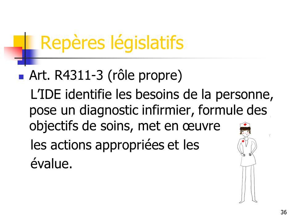 Repères législatifs Art. R4311-3 (rôle propre)