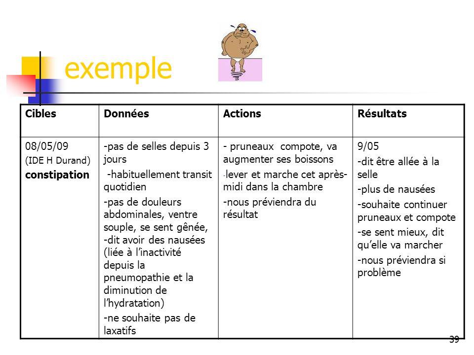 exemple Cibles Données Actions Résultats 08/05/09 constipation