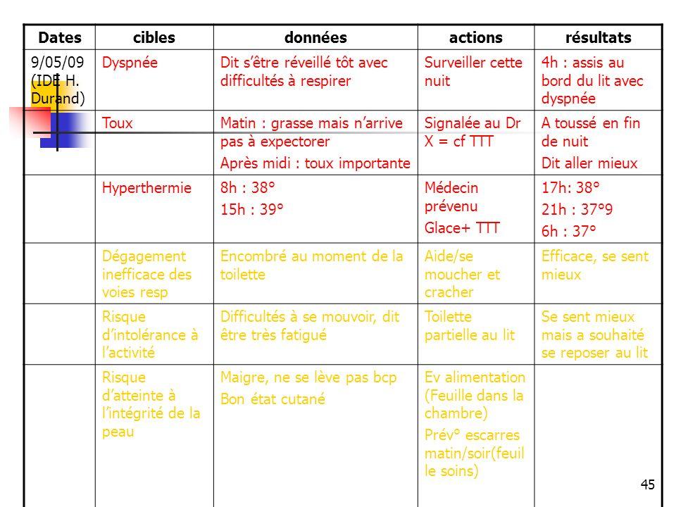 Dates cibles. données. actions. résultats. 9/05/09 (IDE H. Durand) Dyspnée. Dit s'être réveillé tôt avec difficultés à respirer.