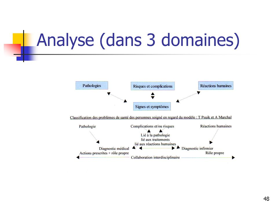 Analyse (dans 3 domaines)