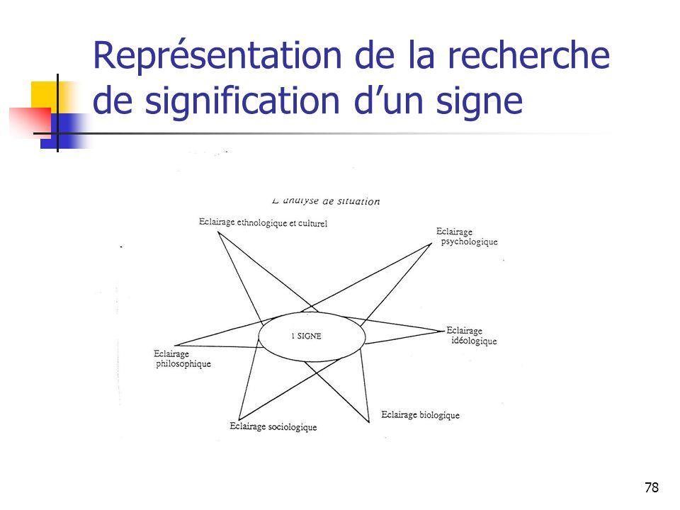 Représentation de la recherche de signification d'un signe