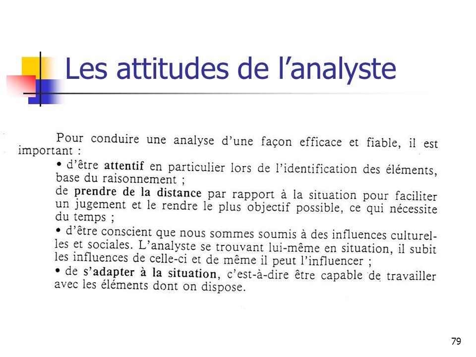Les attitudes de l'analyste