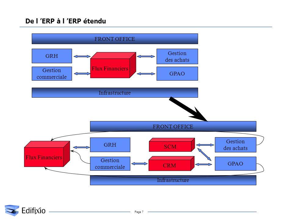 De l 'ERP à l 'ERP étendu FRONT OFFICE Gestion GRH des achats
