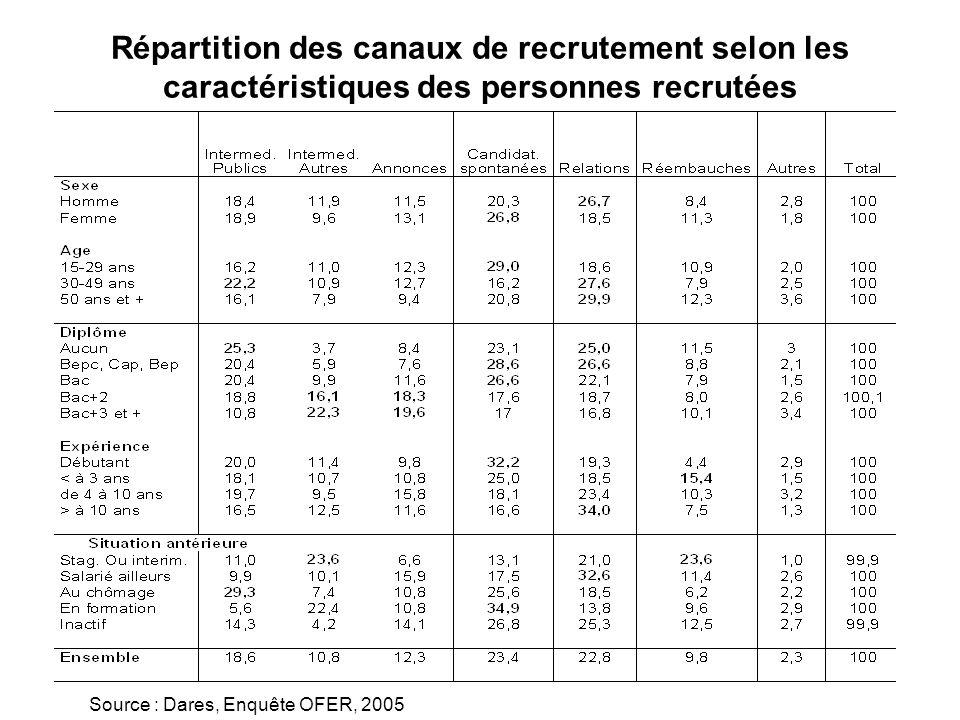 Répartition des canaux de recrutement selon les caractéristiques des personnes recrutées