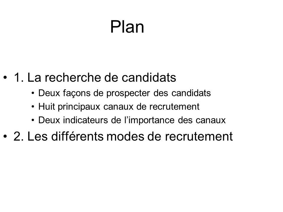Plan 1. La recherche de candidats