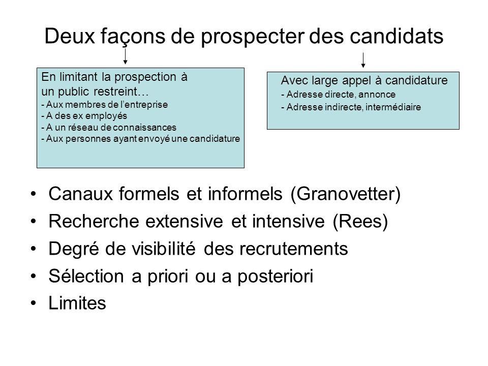Deux façons de prospecter des candidats