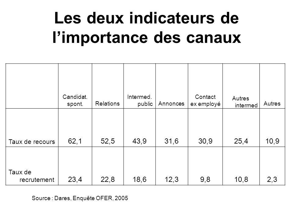 Les deux indicateurs de l'importance des canaux
