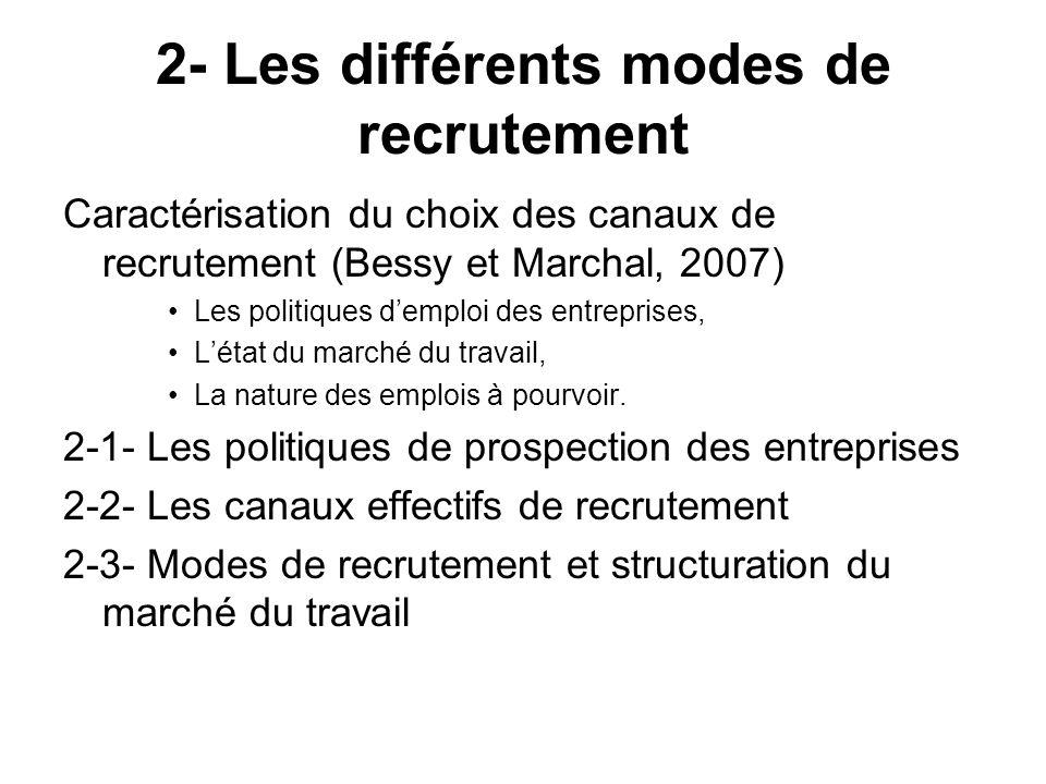 2- Les différents modes de recrutement