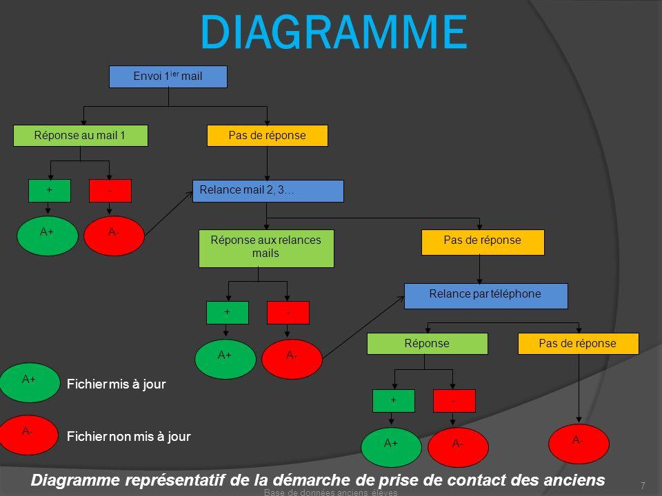DIAGRAMME Relance mail 2, 3… Envoi 1ier mail. Réponse au mail 1. Pas de réponse. A+ - A- + Réponse aux relances mails.