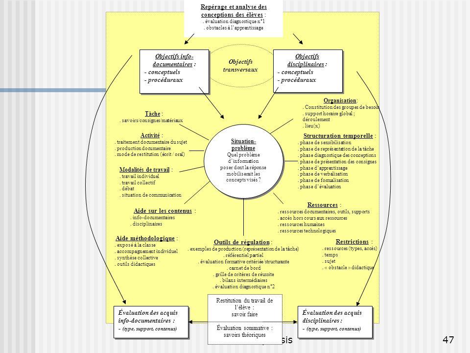 © P. Duplessis Repérage et analyse des conceptions des élèves :