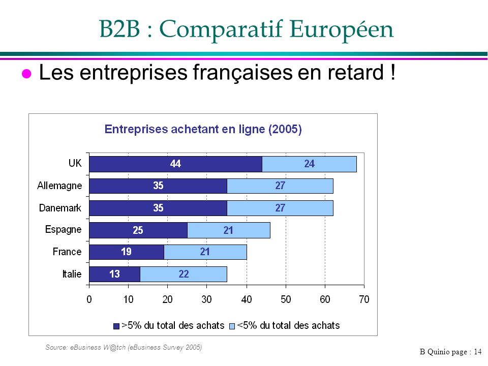 B2B : Comparatif Européen