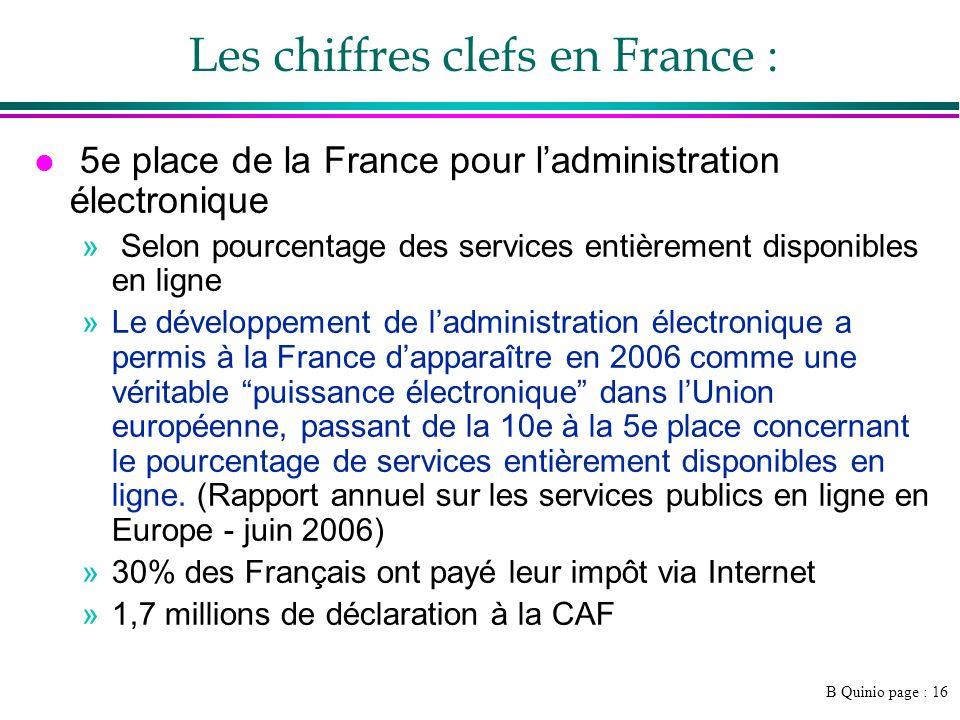 Les chiffres clefs en France :