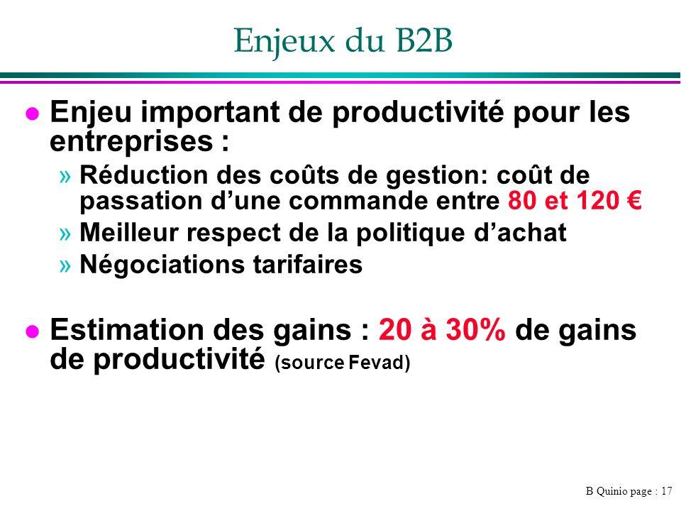 Enjeux du B2B Enjeu important de productivité pour les entreprises :