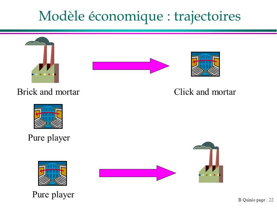 Modèle économique : trajectoires