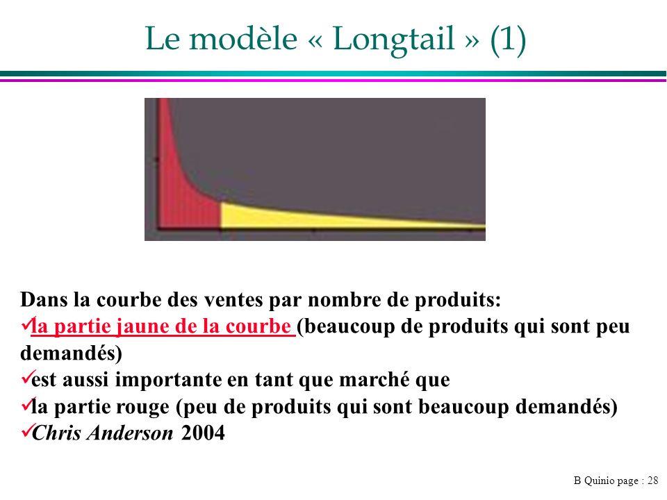 Le modèle « Longtail » (1)