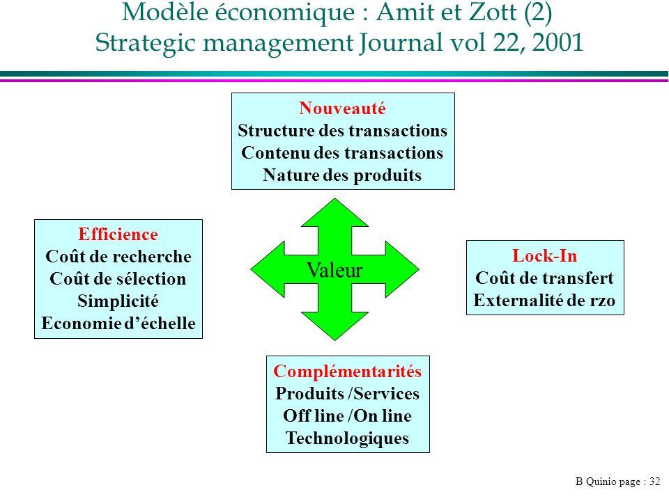 Structure des transactions Contenu des transactions