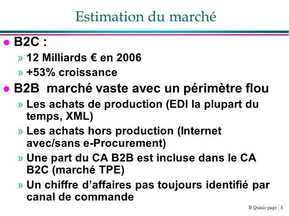 Estimation du marché B2C : B2B marché vaste avec un périmètre flou