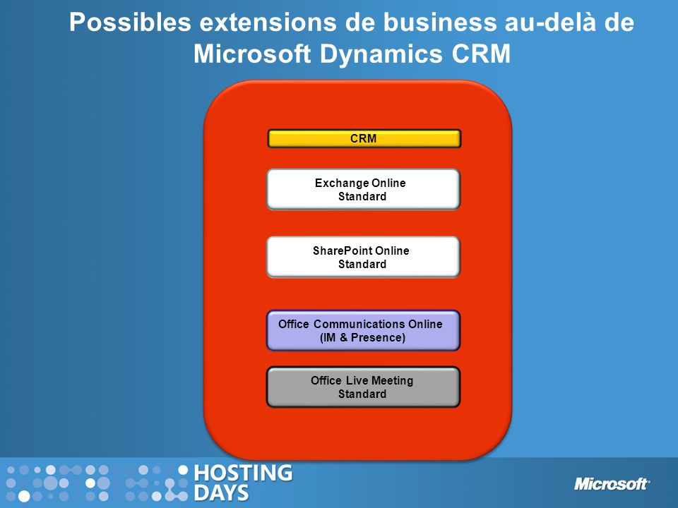 Possibles extensions de business au-delà de Microsoft Dynamics CRM