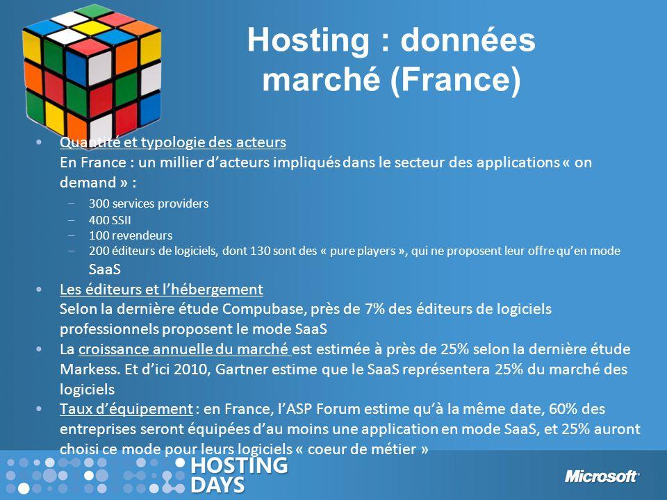 Hosting : données marché (France)
