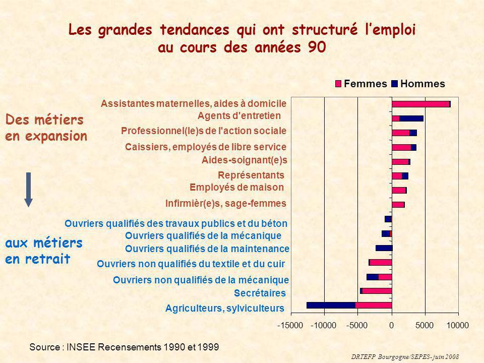 Les grandes tendances qui ont structuré l'emploi au cours des années 90
