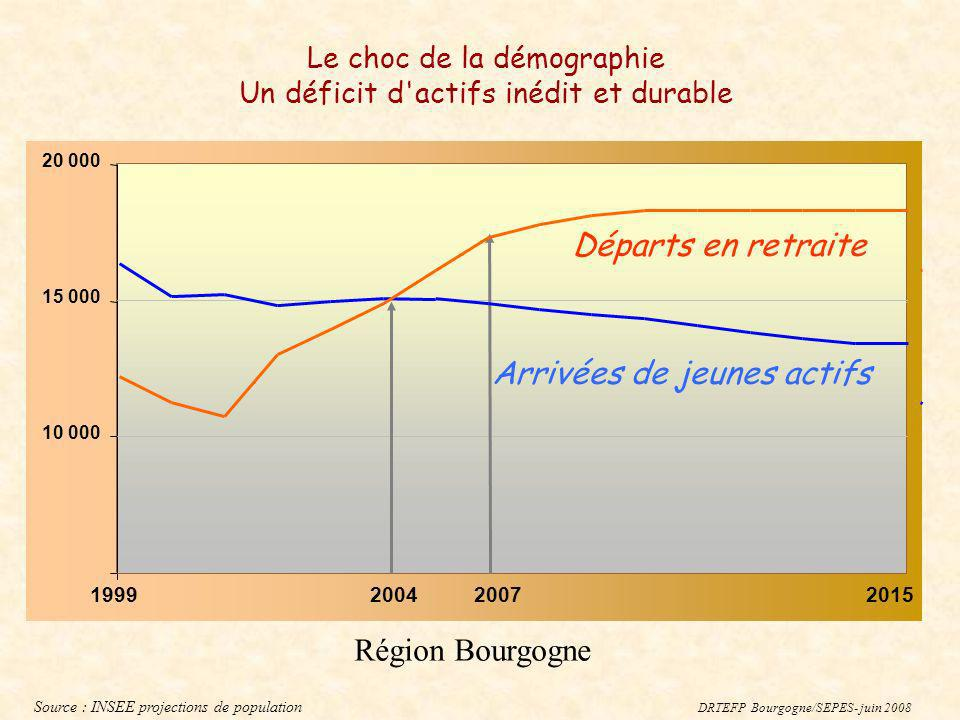 Le choc de la démographie Un déficit d actifs inédit et durable