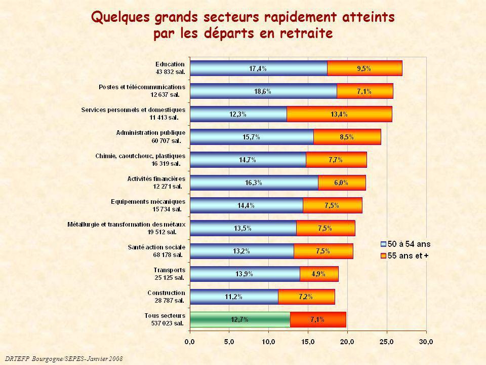 Quelques grands secteurs rapidement atteints par les départs en retraite
